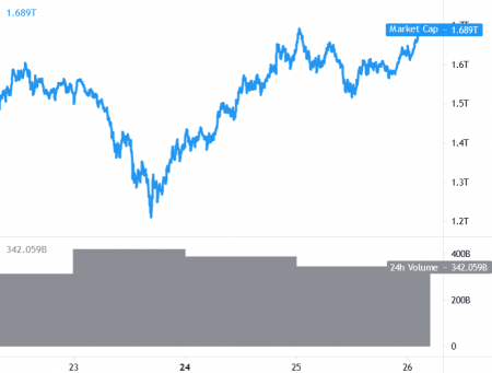 Bitcoin and Ethereum Inch Higher, MATIC Reclaims USD 2