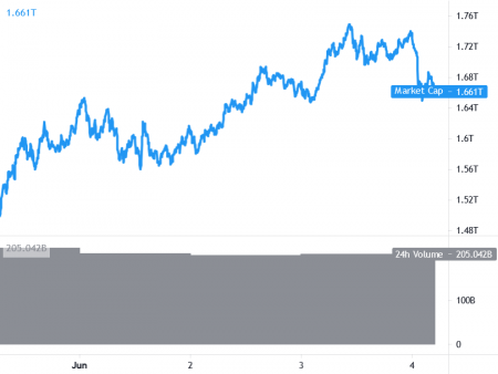 Bitcoin Drops On Musk's Ambiguous Tweet, DOGE Ignores Coinbase News