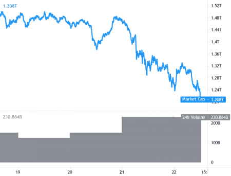 Bitcoin and Ethereum Target Additional Losses, XRP, ADA Slide