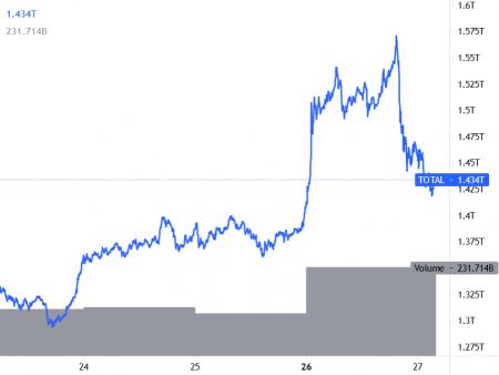 Bitcoin, Ethereum กำไรที่ถูกต้อง; Amazon ปฏิเสธข่าวลือ Tesla ยังคงถือ BTC