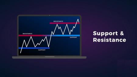 Guía para identificar cuándo el precio quiere romper el soporte / resistencia en Binarycent y las acciones a tomar
