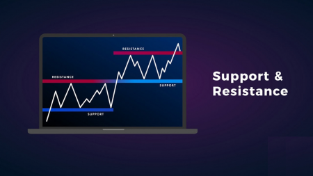 Guide to Identifying When Price Wants to Breakout from Support/Resistance on Deriv and the Actions to Take