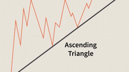 راهنمای تجارت الگوی مثلث در IQCent