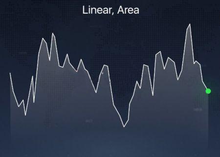 Different Chart Types explained on the Pocket Option platform