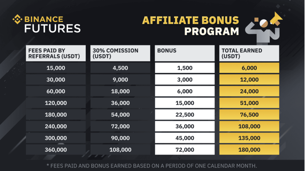 Binance Futures Affiliate Bonus Program