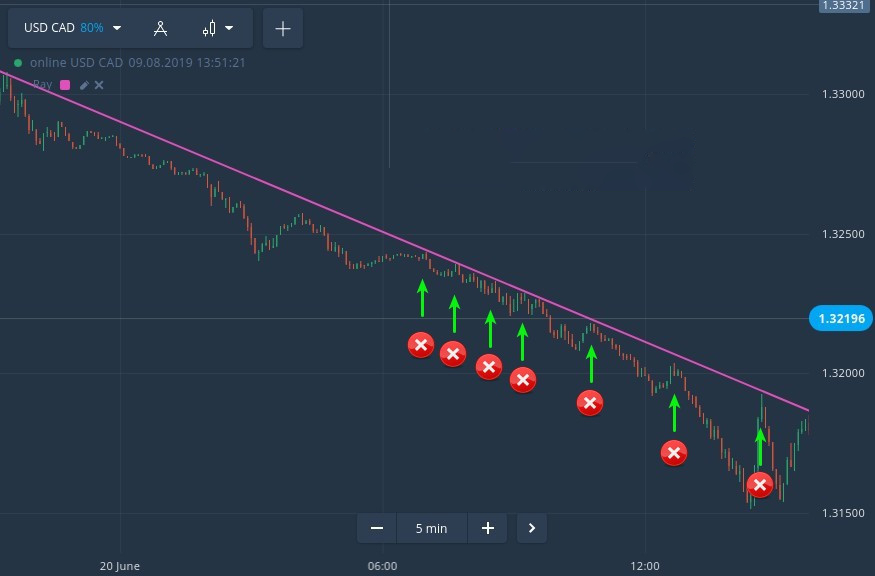 Critical Trading Mistakes that Can Blow Your Binarycent Account