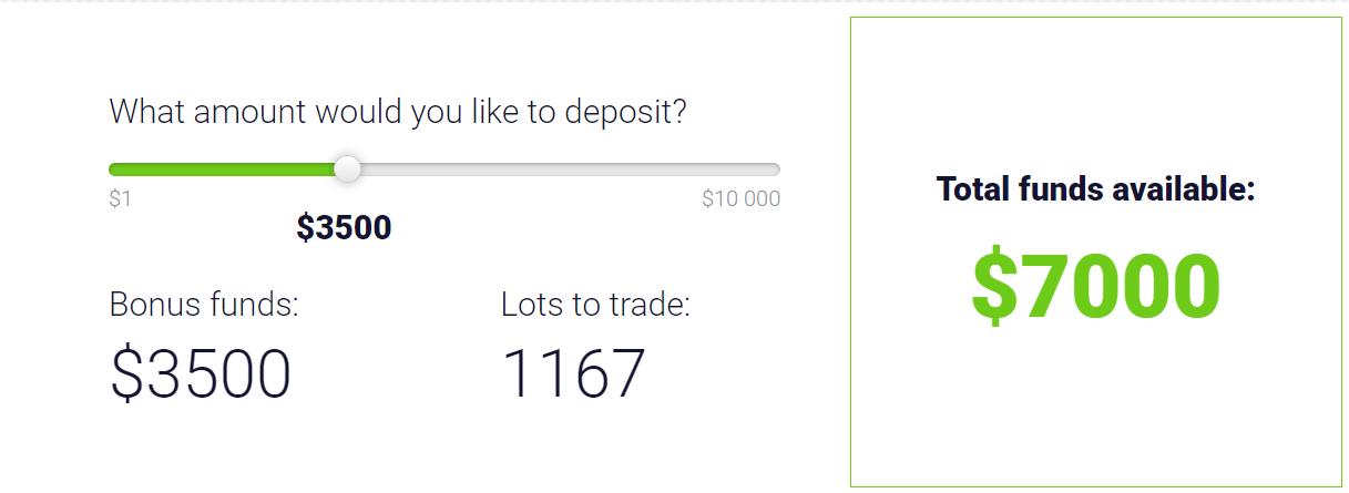 FBS Boosts your Funds - 100% Deposit Bonus