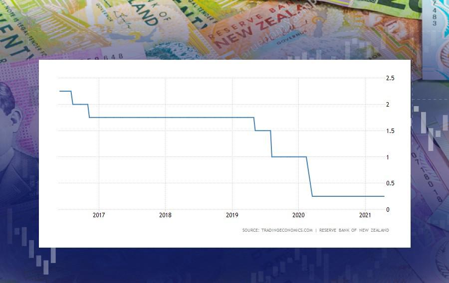 Will the RBNZ send the kiwi to the skies?