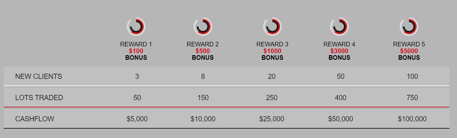 HotForex RevShare+ Promotion - $5000 Extra Bonus